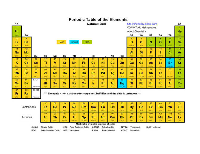 Unit 04 periodic table mr scotts online classroom use the lab below to explore this trend for yourself can you establish how density changes within a group on the periodic table urtaz Images